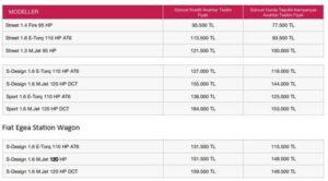 Fiat Egea Spor Paketlerini Fiyatlari 300x166